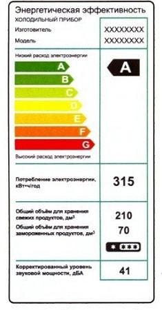 Класс потребления энергии