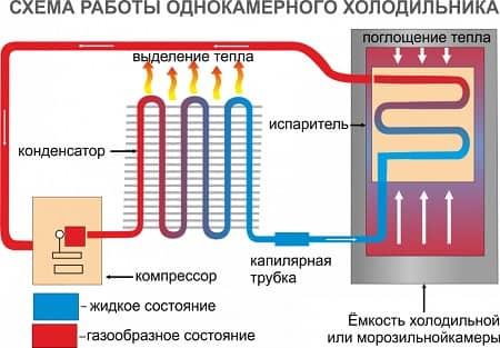 Схема и принцип работы холодильника