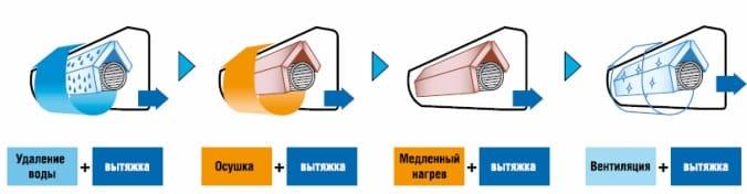 Основные функции кондиционера