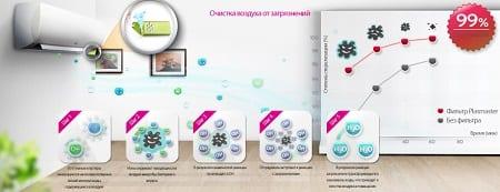 Функция фильтрования и очистки воздуха