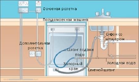 Подсоединение водоснабжающего канала к посудомойке
