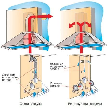 Режим очистки воздуха: проточная, рециркуляционные, комбинированные