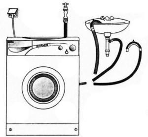 Процесс установки стиральной машины
