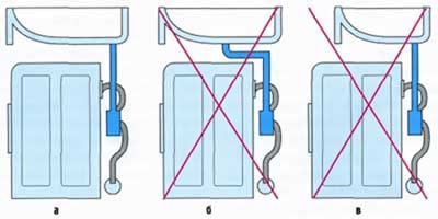На рисунке изображена схема правильной установки под раковину.