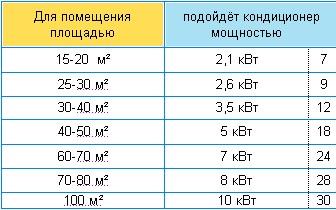 Таблица мощности кондиционера